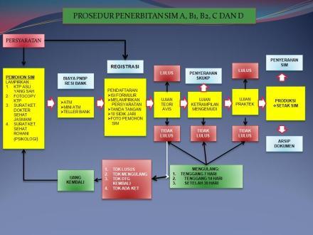 Skema prosedur penerbitan SIM A, BI, BII, C dan D