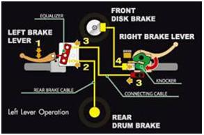 Cara kerja rem Combi Brake System