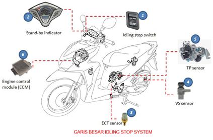 cara kerja Idling Stop System