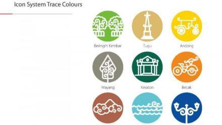 Icon-icon baru Yogyakarta