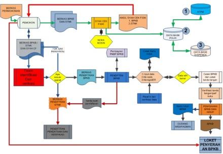 Mekanisme penerbitan BPKB