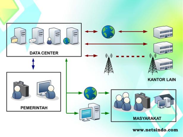 Ilustrasi kinerja pusat data - www.netsindo.com