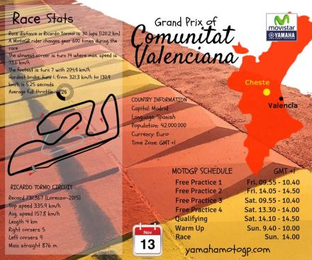 Fakta dan data seputar sirkuit Ricardo Tormo Valencia - Spanyol