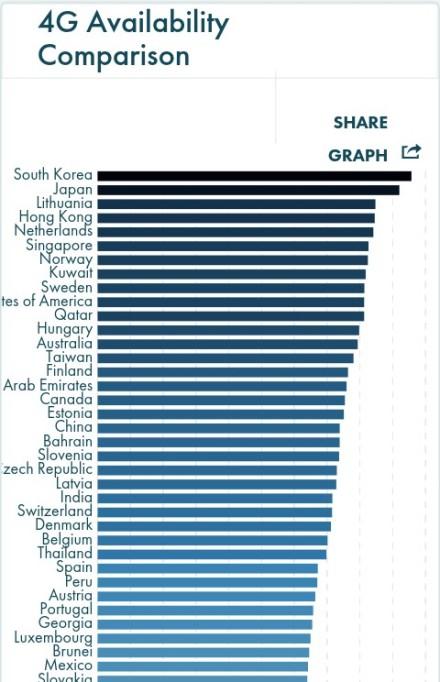 Urutan kecepatan 4G seluruh dunia (www.opensignal.com)