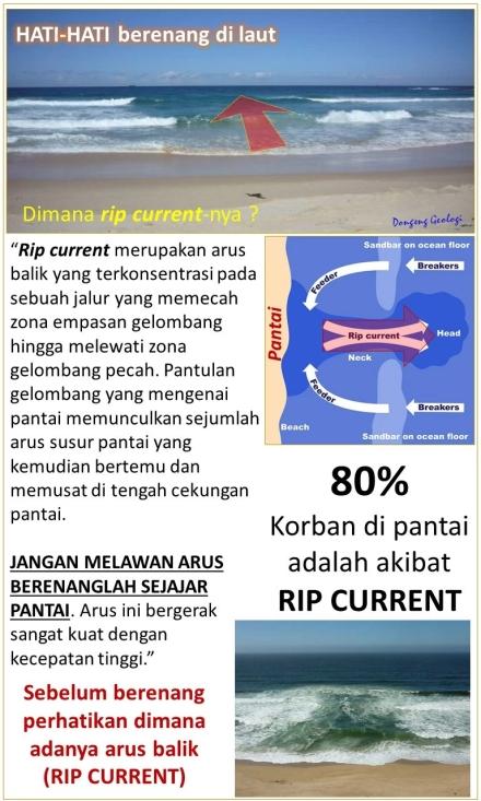 Arus Rip Current