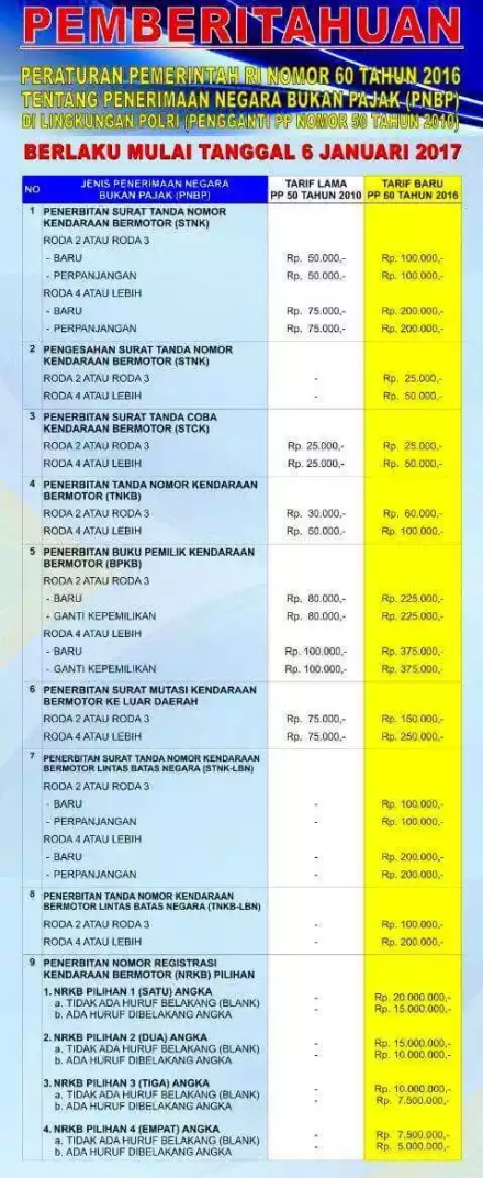 Tarif baru Penerbitan STNK & BPKB sesuai peraturan pemerintah nomor 60 tahun 2016