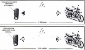 Ilustrasi penggunaan Remote Alarm Suzuki All New Satria F150 Fi