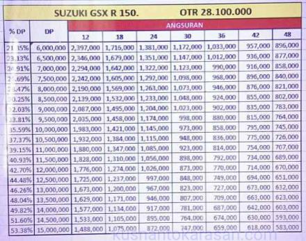 Daftar hargs kredit motor Suzuki GSX-R 150 otr Jogja